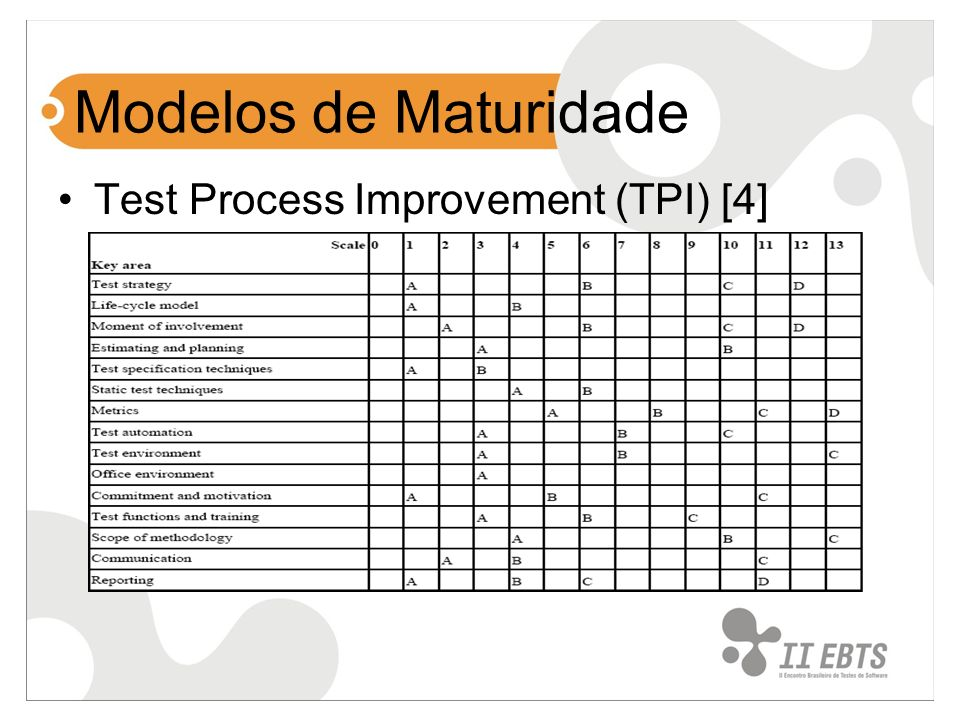 Modelos de Maturidade Test Process Improvement (TPI) [4]